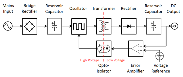 Power supplies - Restarters Wiki