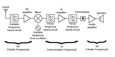 How radios work - Restarters Wiki